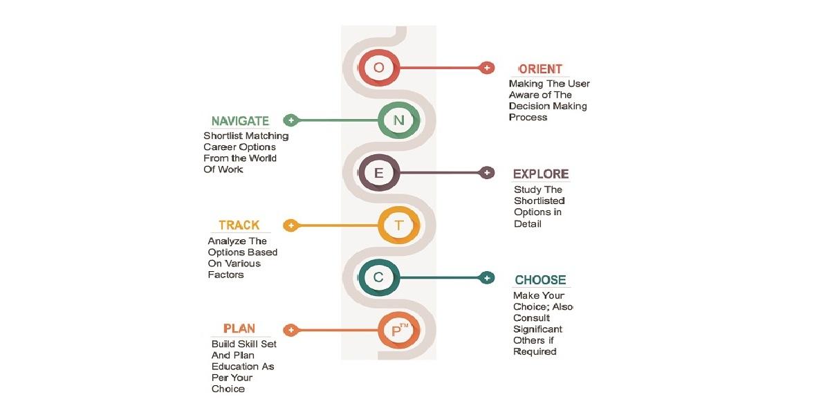 ONETCP - O*NET Career Planning Model