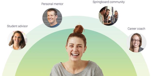 Digitial Marketing with Springboard